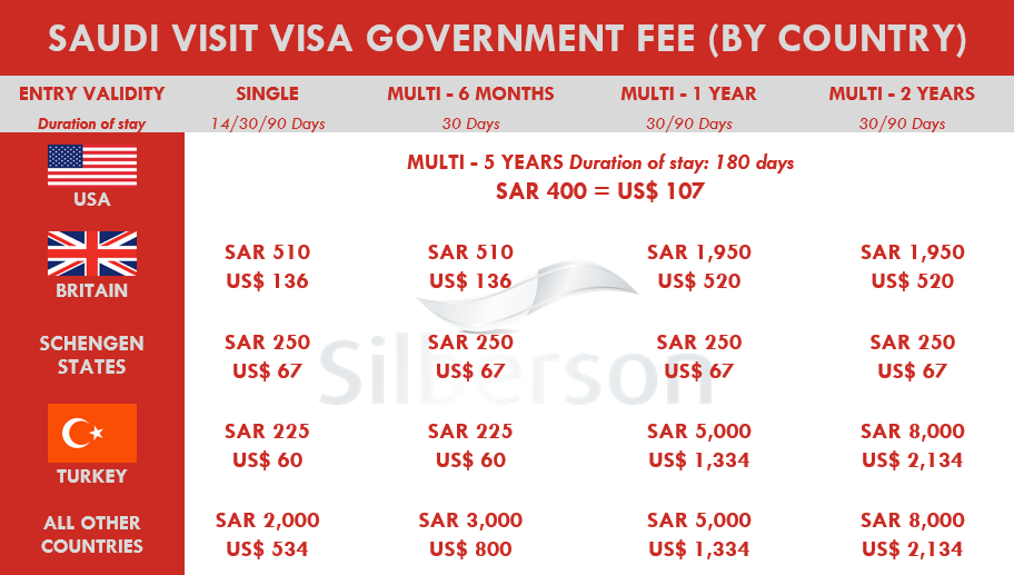 New Saudi Visa Fee 1438 - 2016